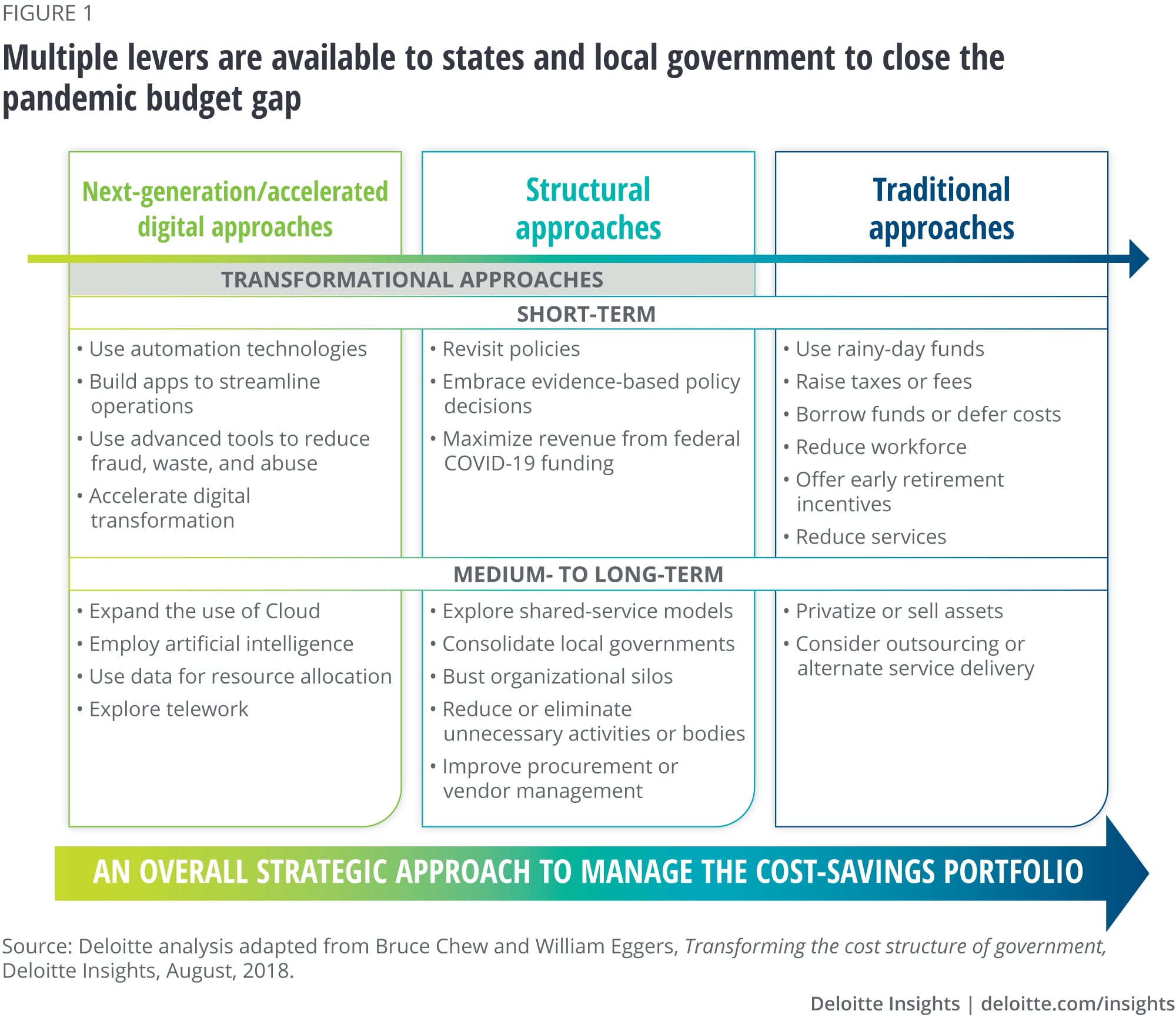 Multiple levers are available to states and local governments to close the pandemic budget gap