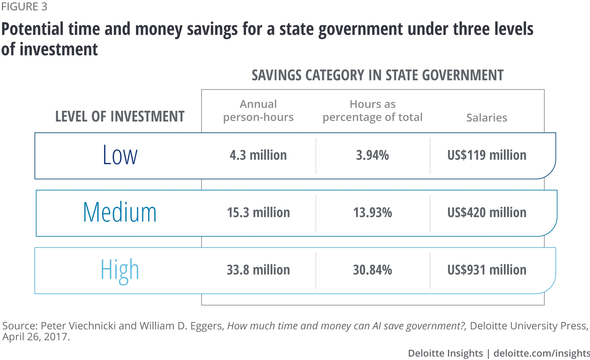 Possible time and money savings for a state government under three levels of investment