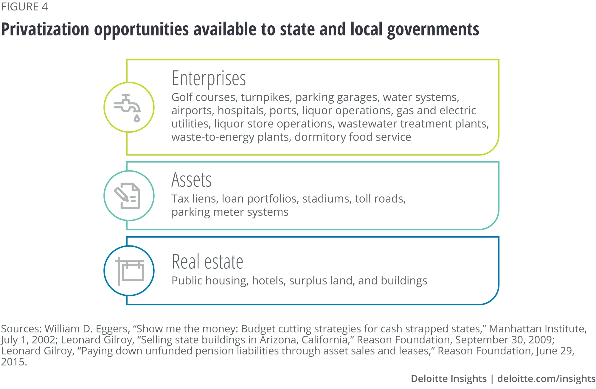 Privatization opportunities available to state and local governments