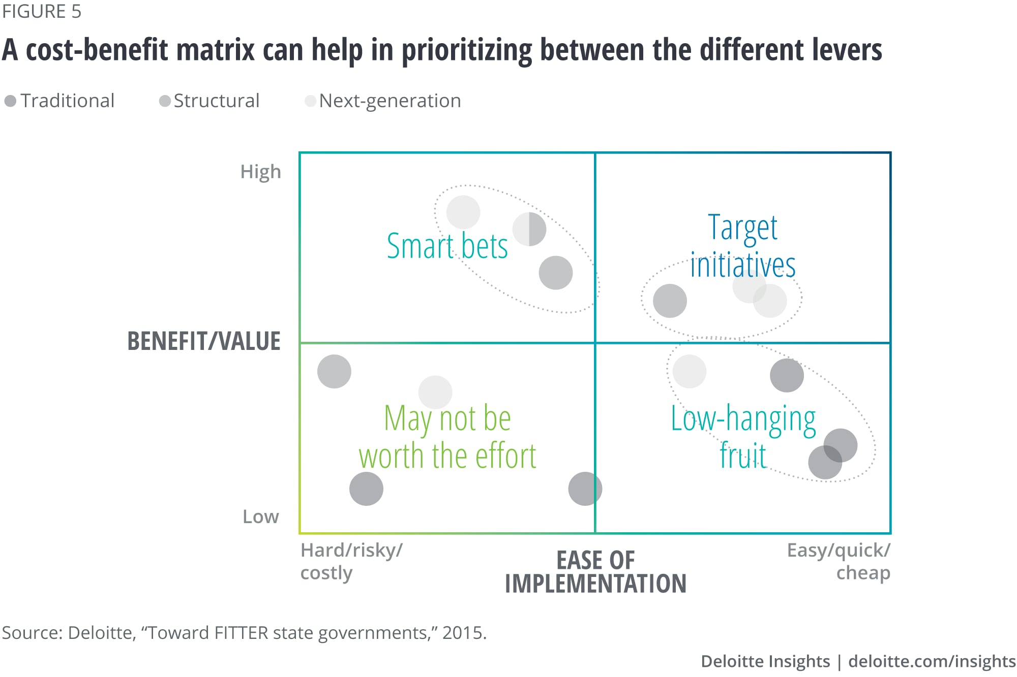 A cost-benefit matrix can help in prioritizing between different approaches
