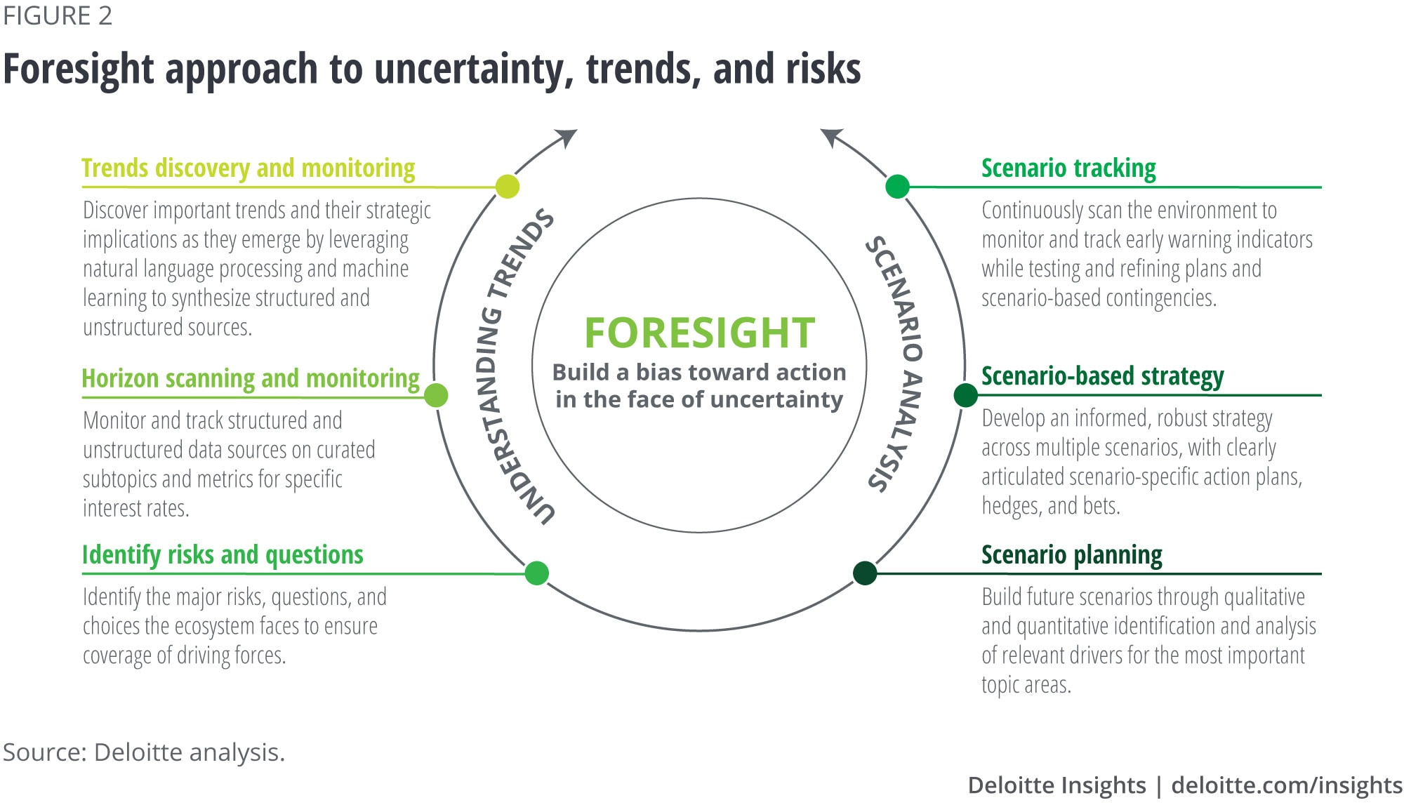 Foresight to address uncertainty, risks, and trends