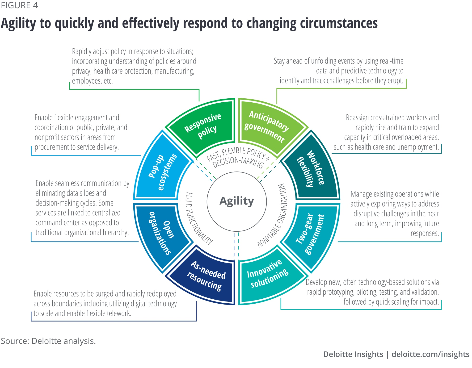 Agility to quickly and effectively respond to changing circumstances
