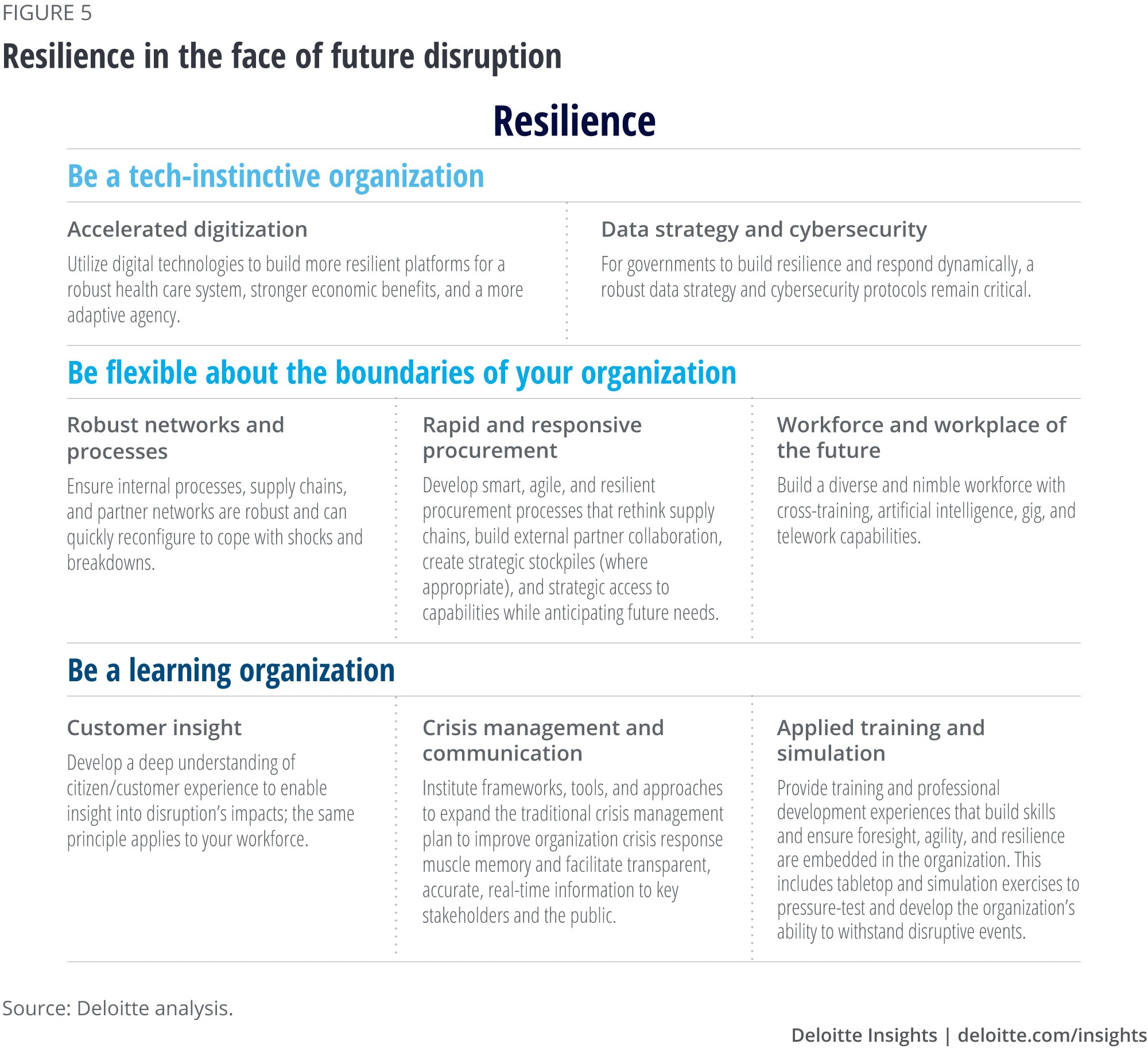 Resilience in the face of future disruption