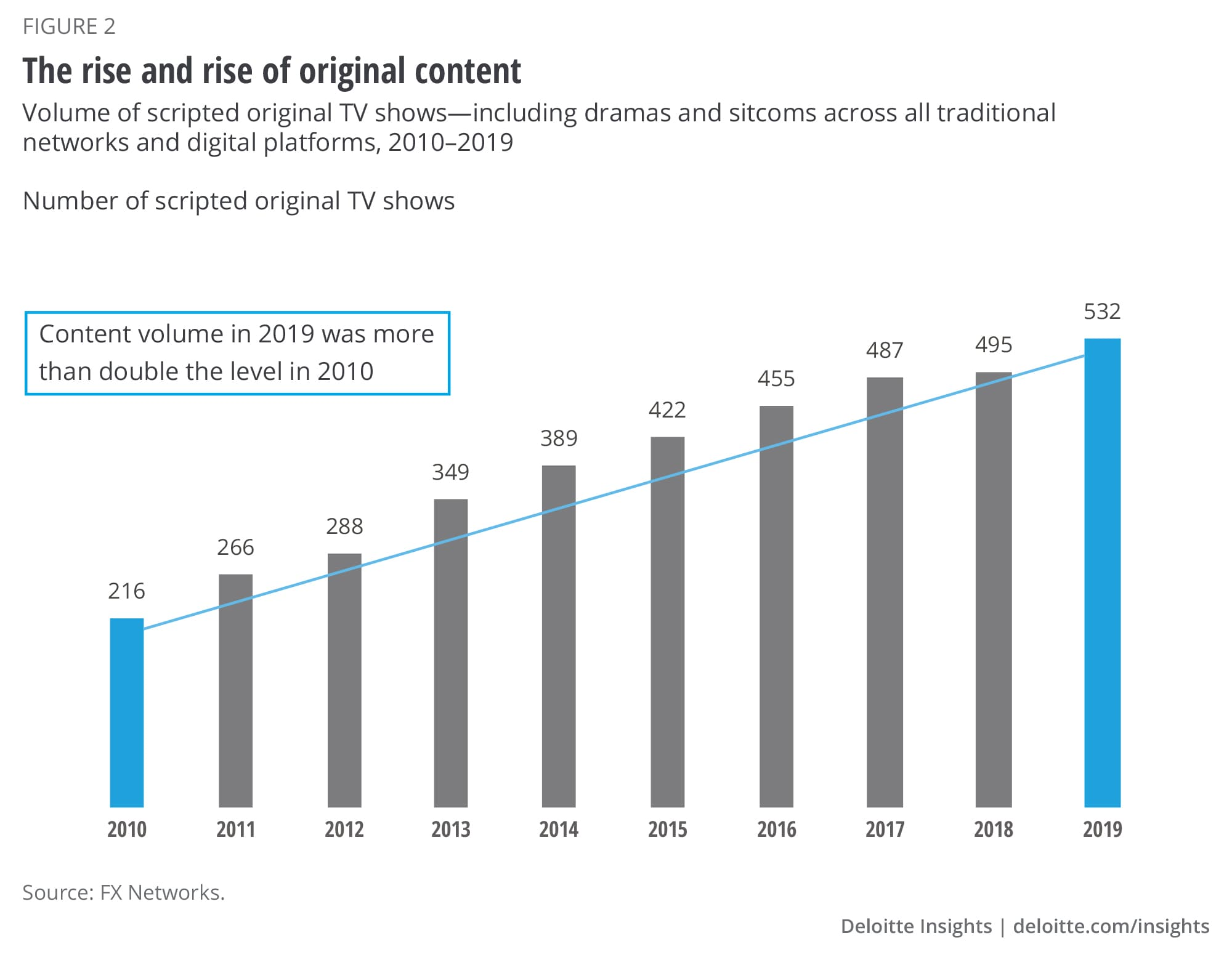 The rise and rise of original content