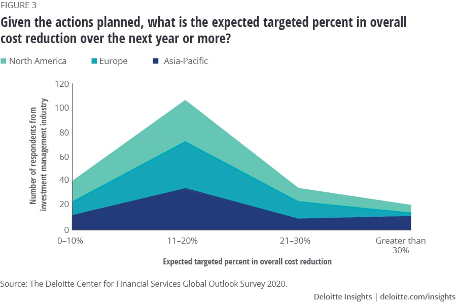 Targeted percent overall cost reduction by investment management firms