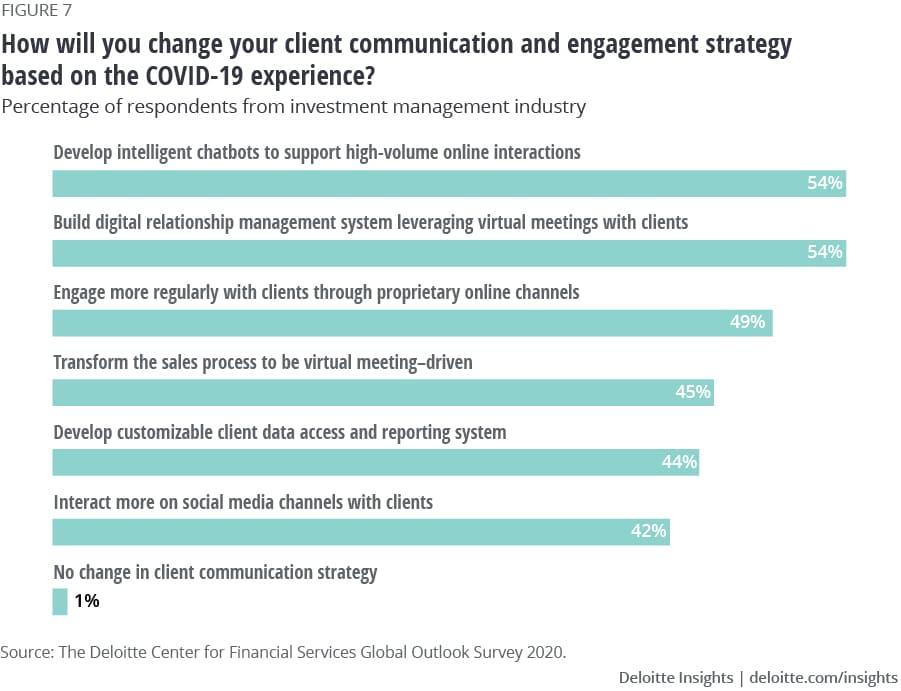 Expected changes in client communication strategies based on Covid-19 experience