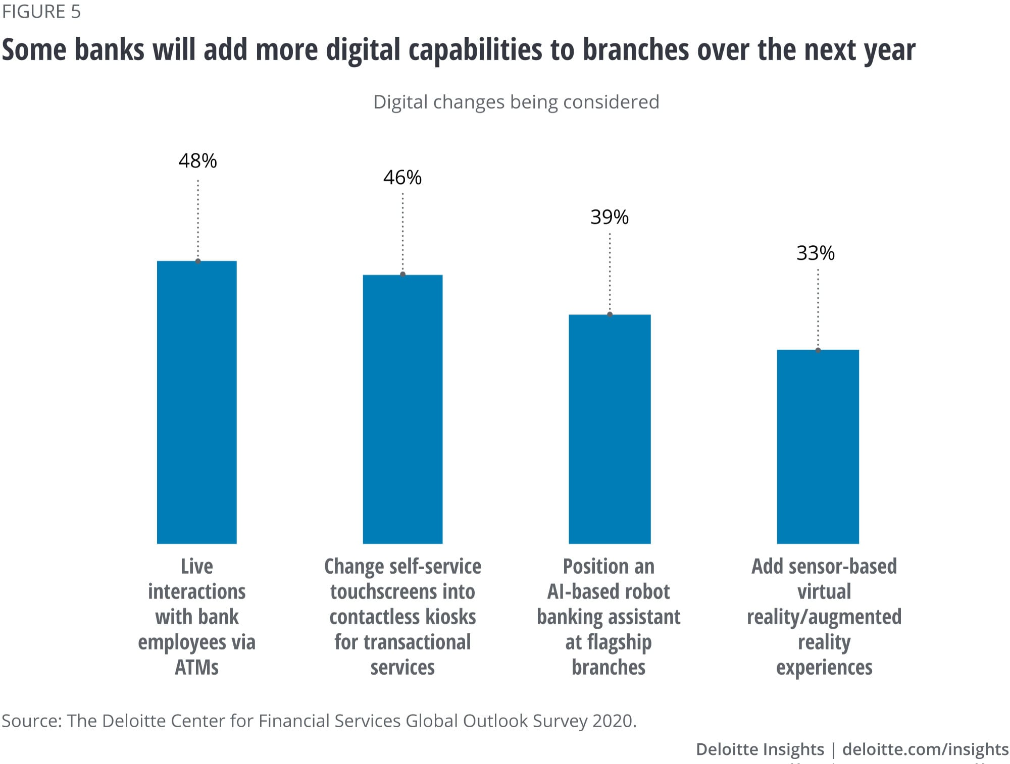 Digital changes under consideration by respondents in the branch infrastructure for the next one year
