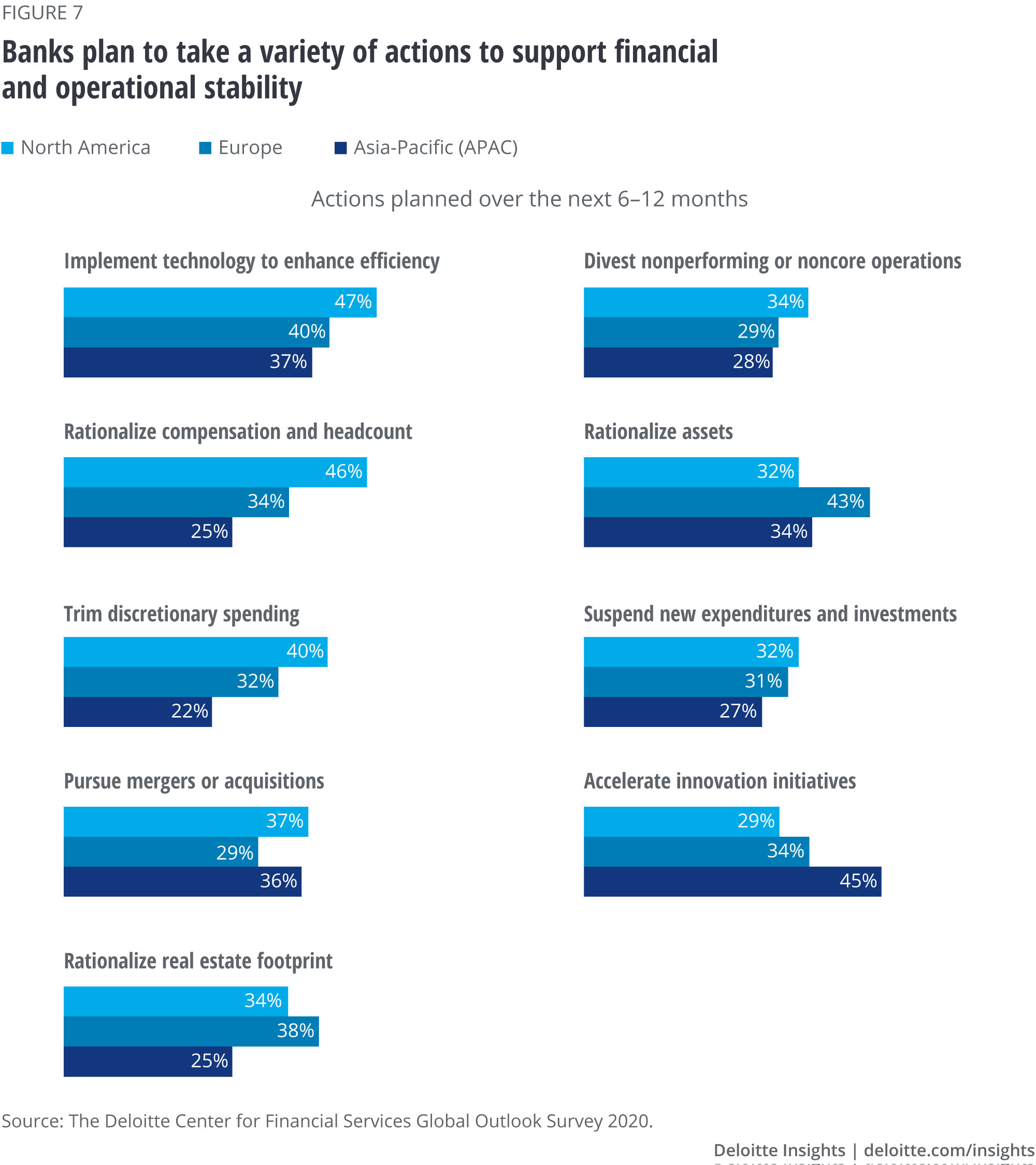 Actions surveyed organizations are likely to take to support financial and operational stability over the next six to 12 months