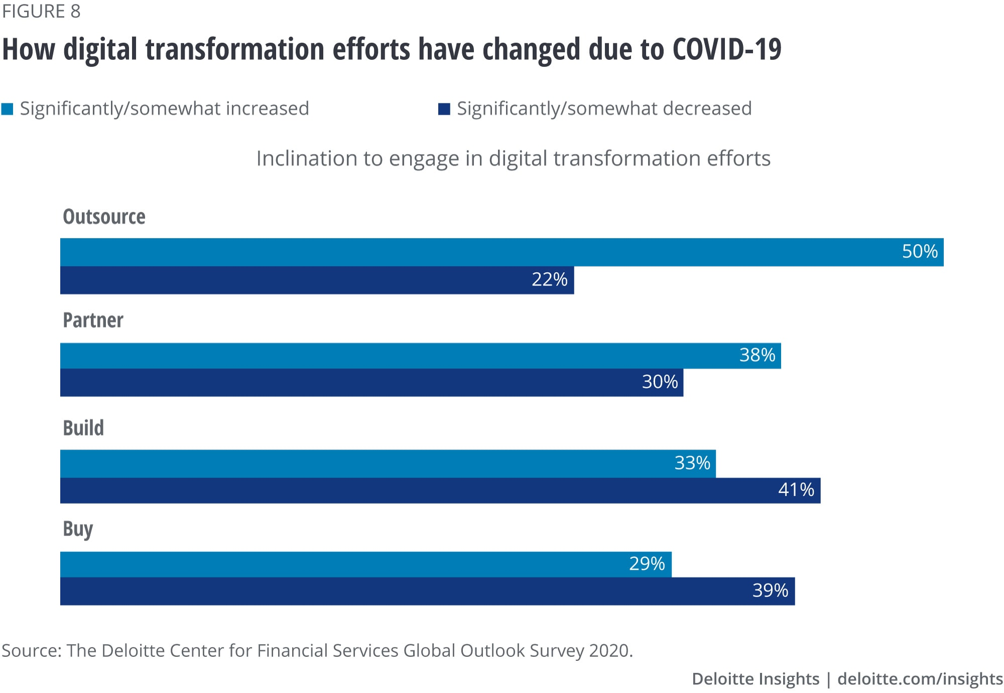 Changes in digital transformation efforts of respondents