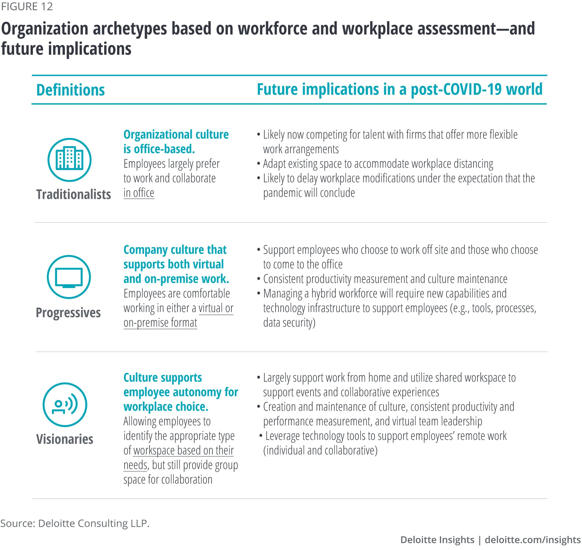 Organization archetypes based on workforce and workplace assessment, and future implications