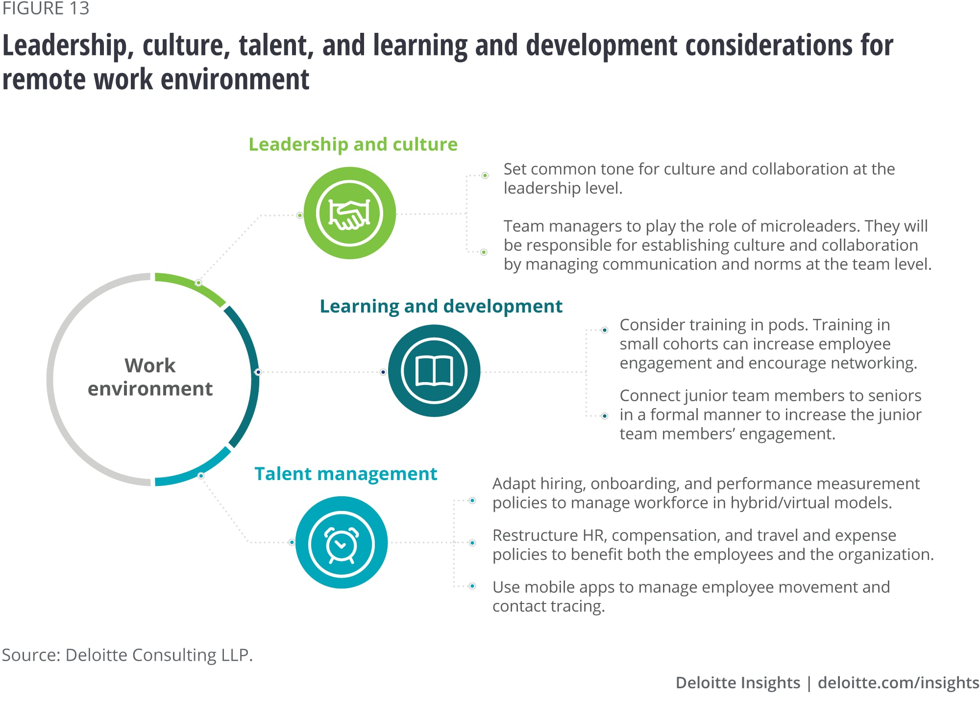 Leadership, culture, talent, and learning and development considerations for remote work environment
