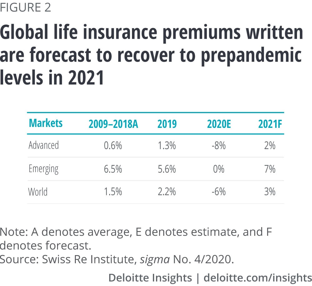Total life insurance premiums written are forecast to recover to prepandemic levels in 2021