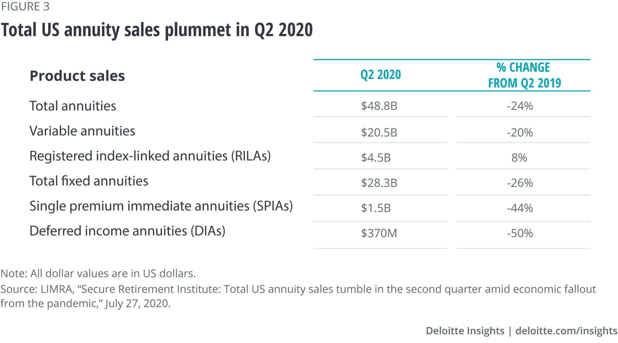 Total annuity sales plummet in Q2 2020