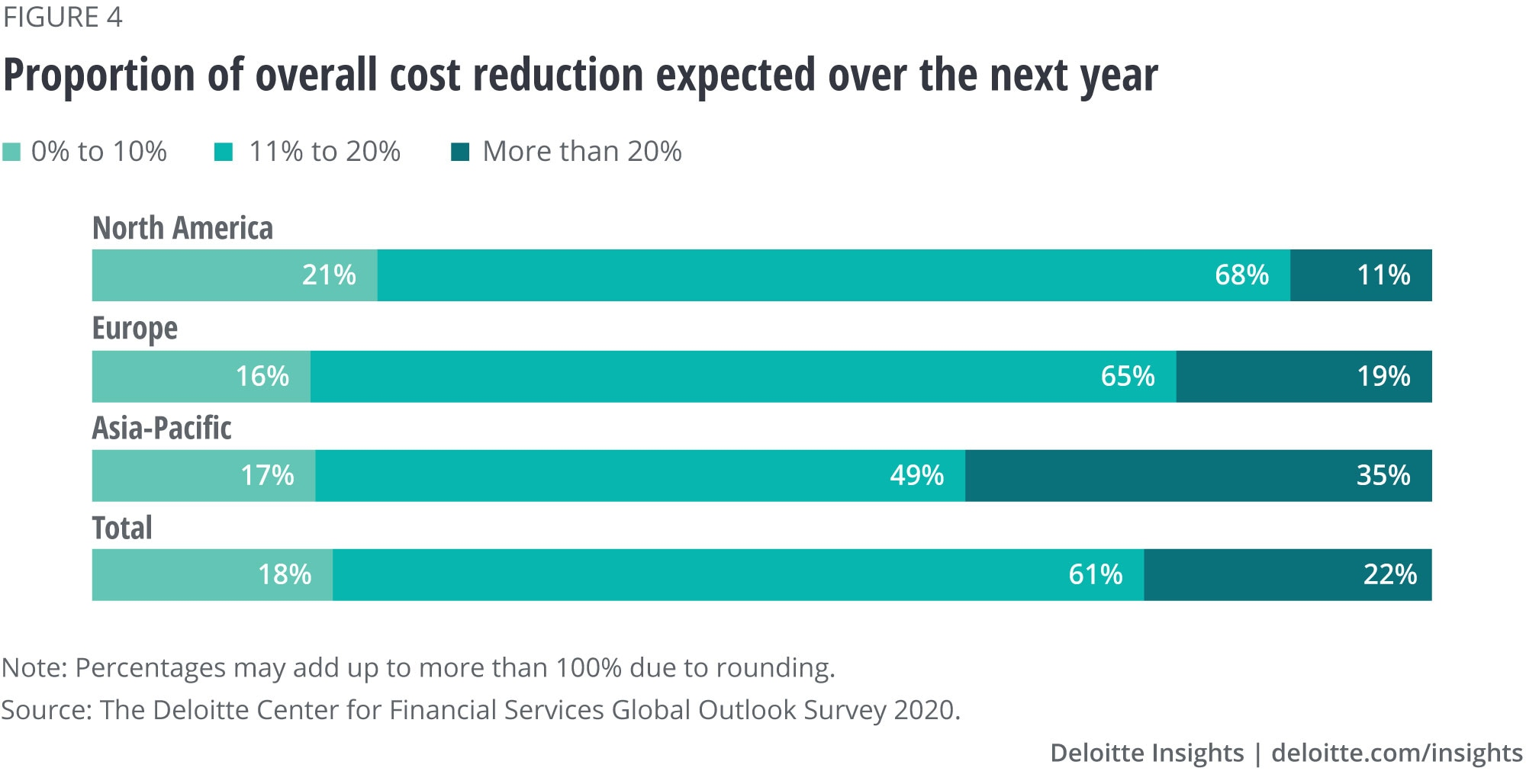 Proportion of overall cost reduction expected for the next year