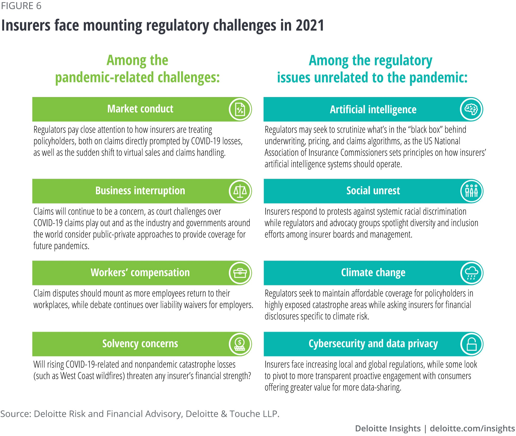 Insurers face mounting regulatory challenges in 2021