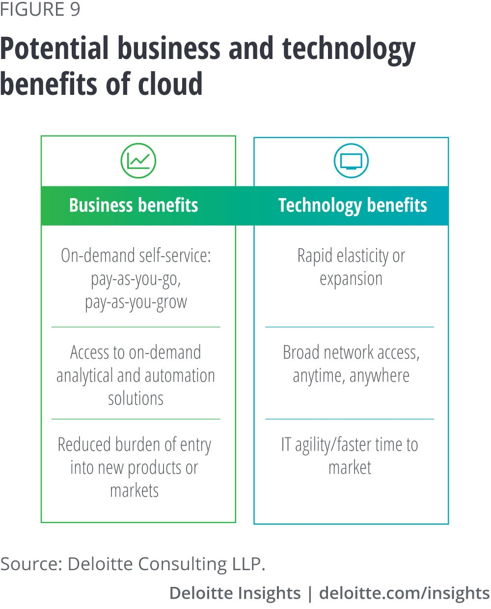 Potential business and technology benefits of cloud