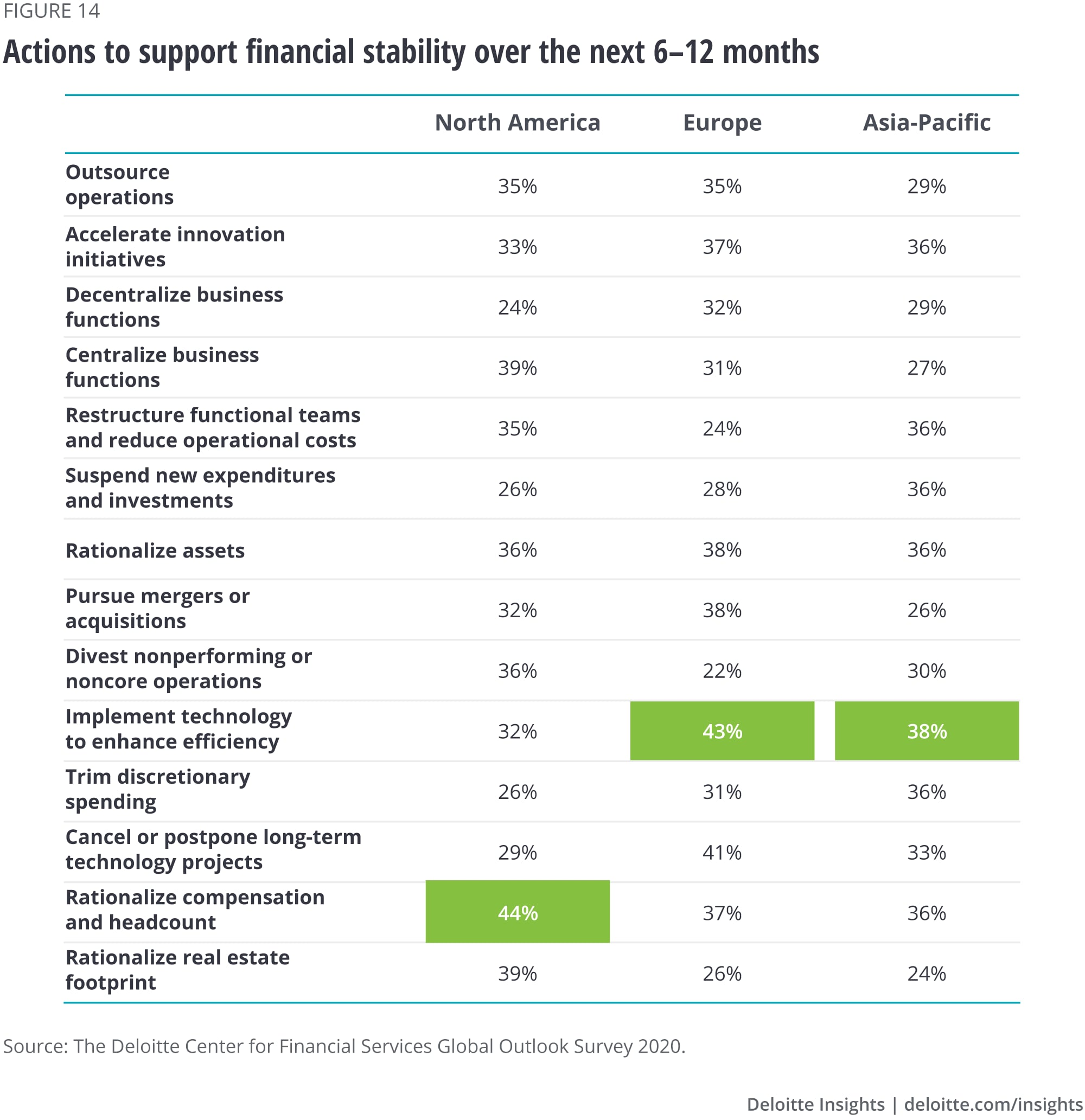 Actions to support financial stability over the next 6-12 months