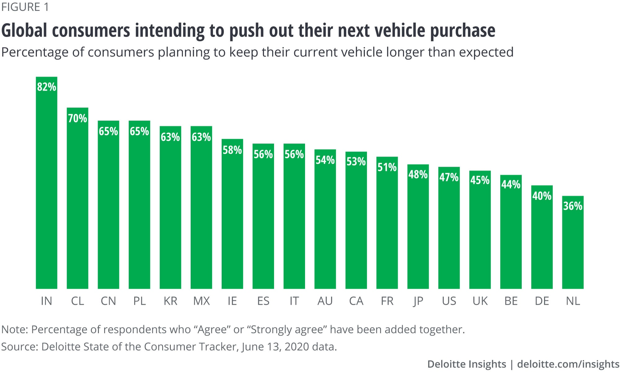 Consumers intend to push out their next vehicle purchase