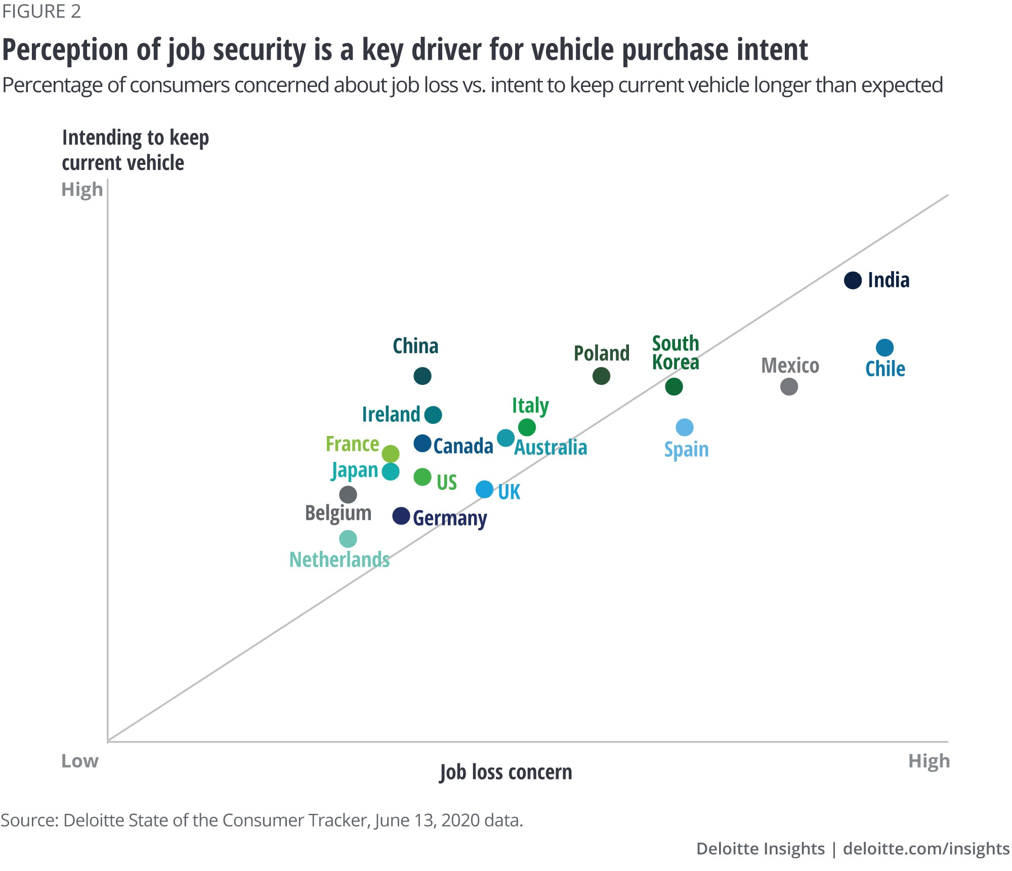 Perception of job security is a key driver for vehicle purchase intent