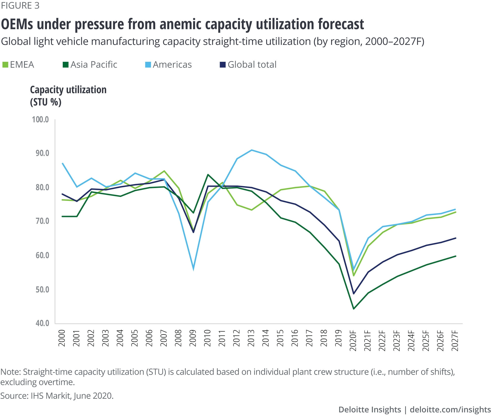 OEMs under pressure from anemic capacity utilization forecast