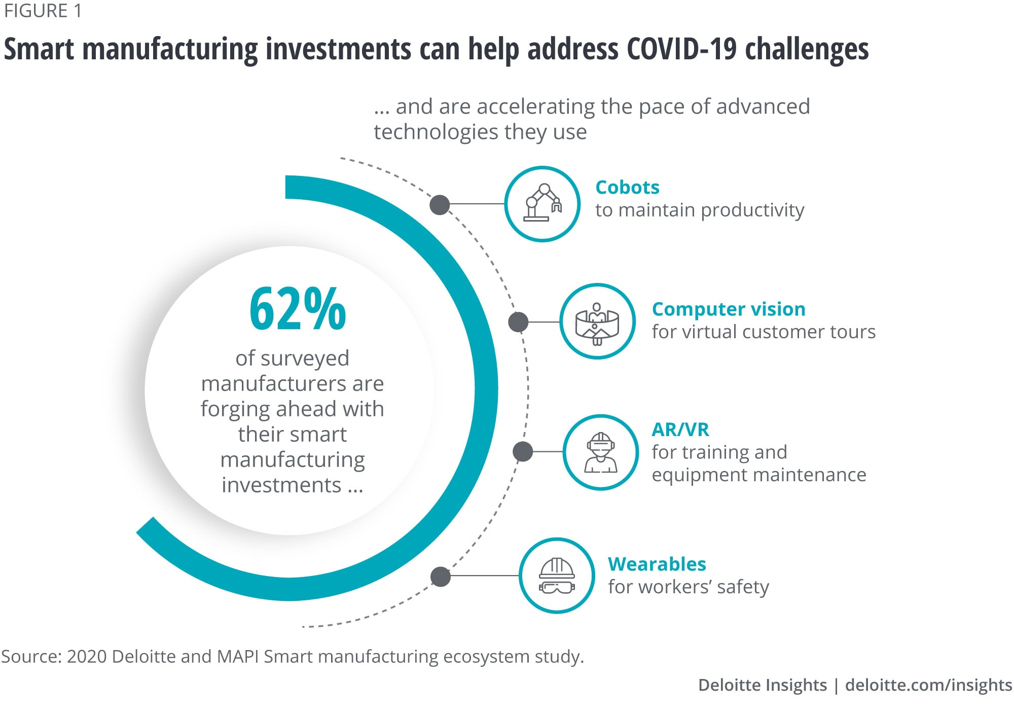 Smart manufacturing investments can help address COVID-19 challenges