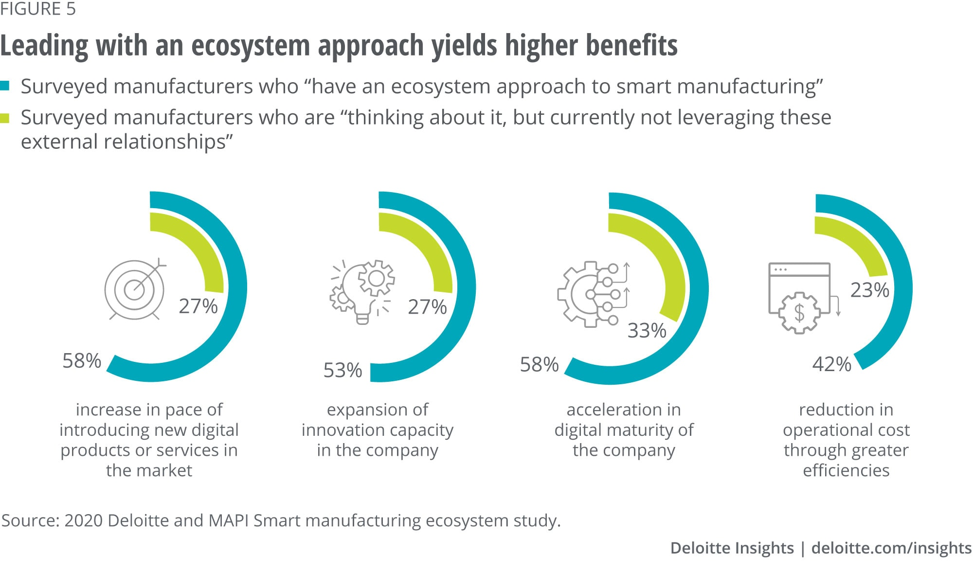 Leading with an ecosystem approach can yield higher benefits