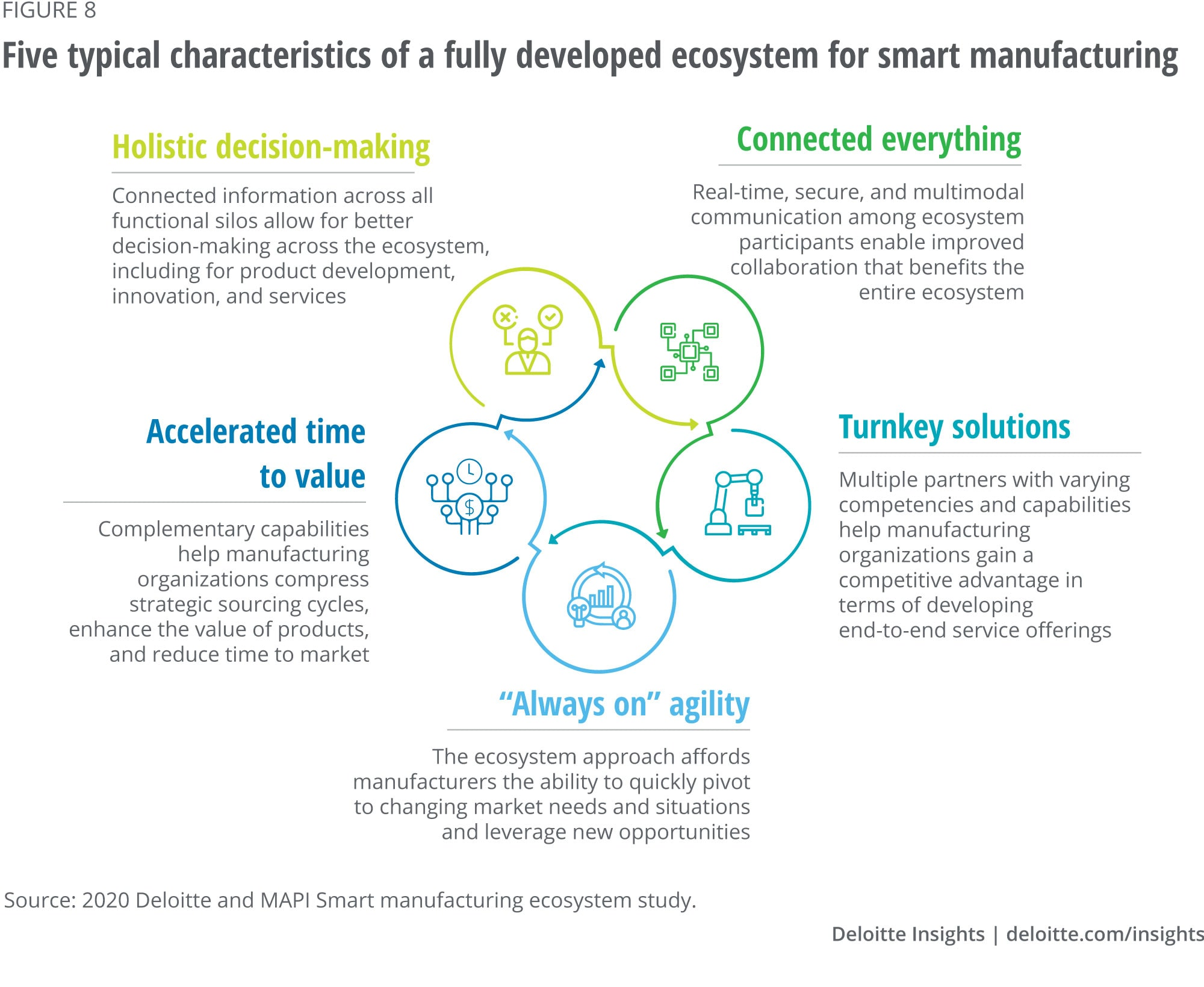 Five typical characteristics of a fully developed ecosystem for smart manufacturing