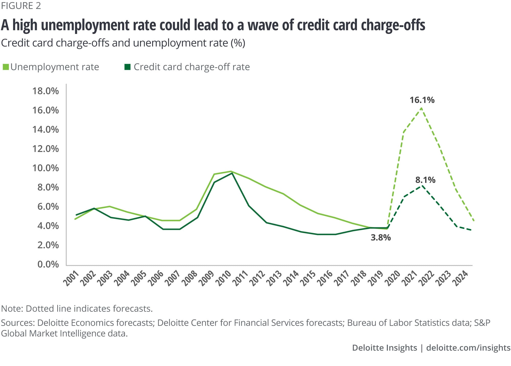 Credit card charge-offs vs Unemployment