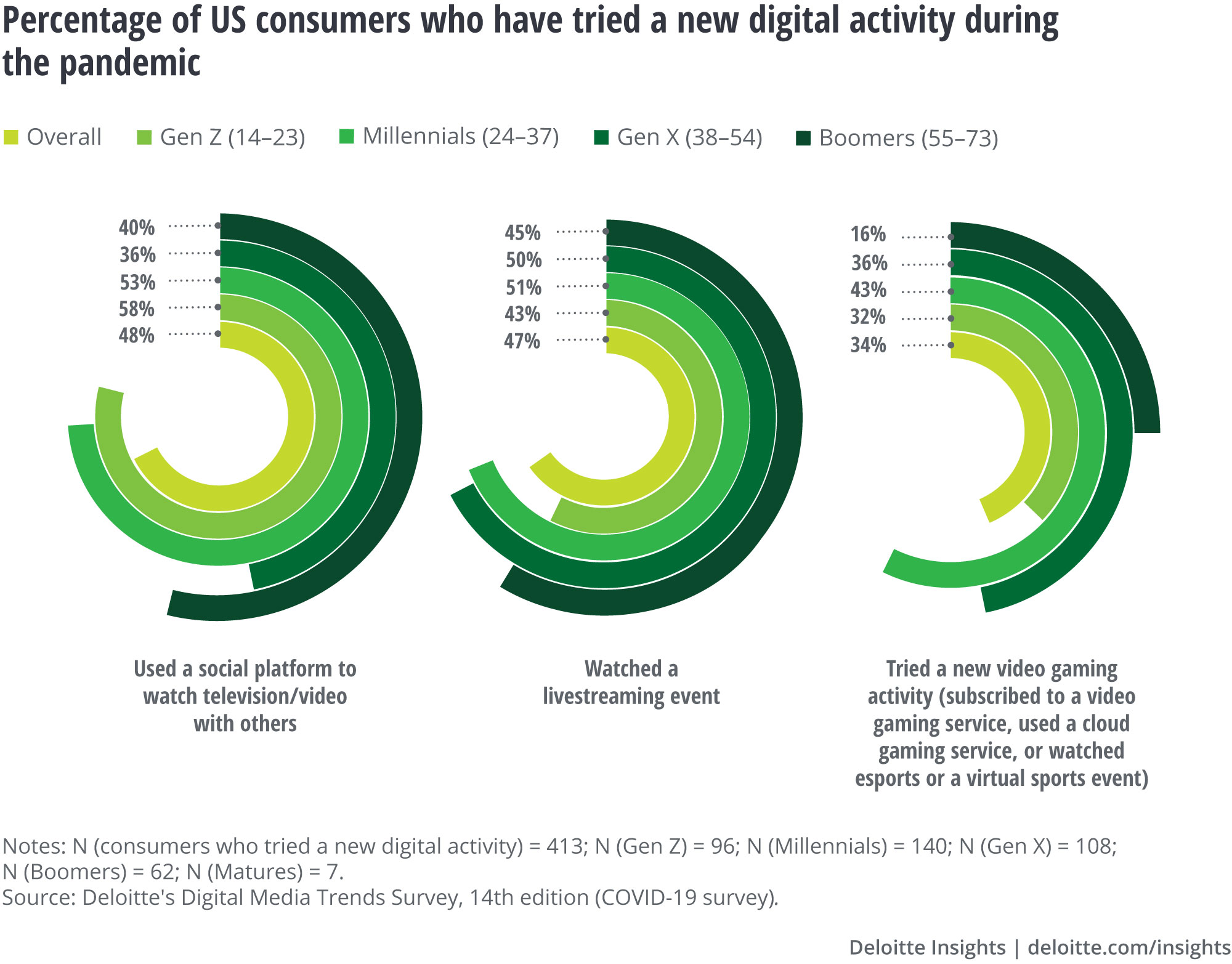 Percentage of US consumers who have tried a new digital activity during the pandemic