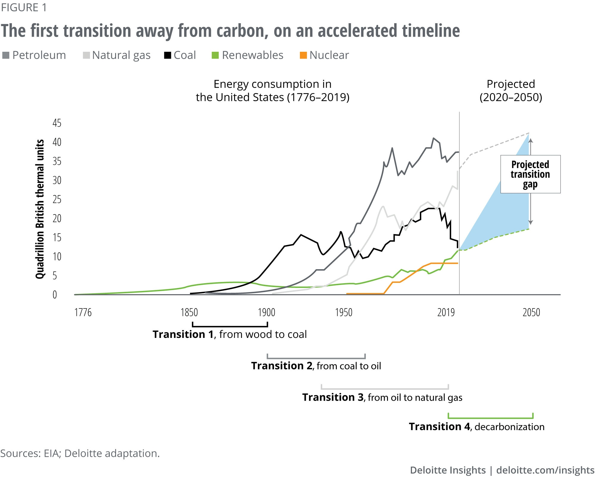 The first transition away from carbon, on an accelerated timeline