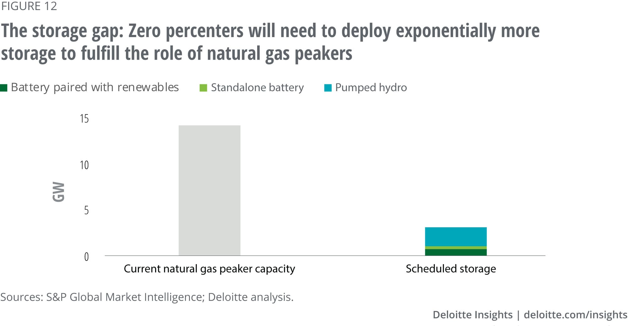 Scheduled energy storage capacity additions would need to grow exponentially to fulfill the role of natural gas peaker capacity