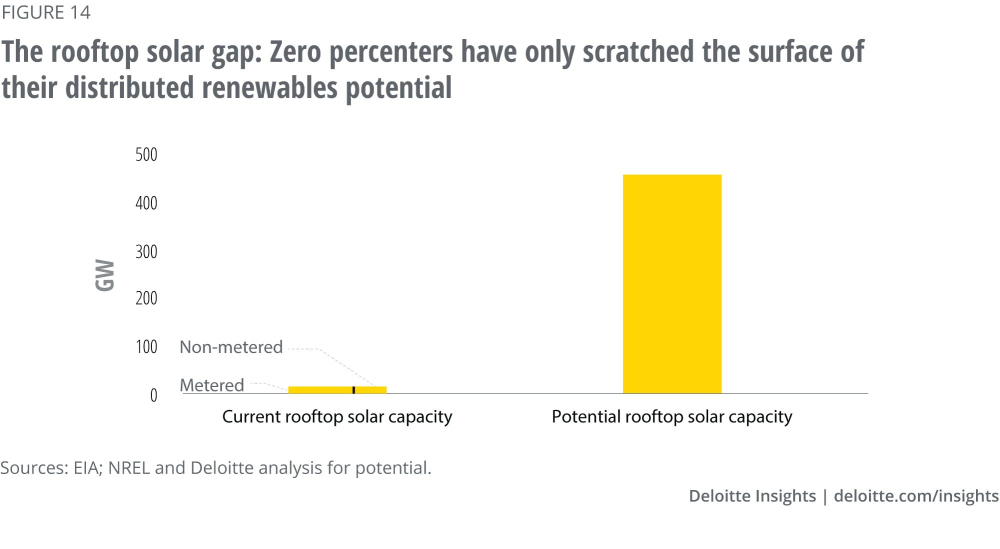 Distributed solar capacity and potential