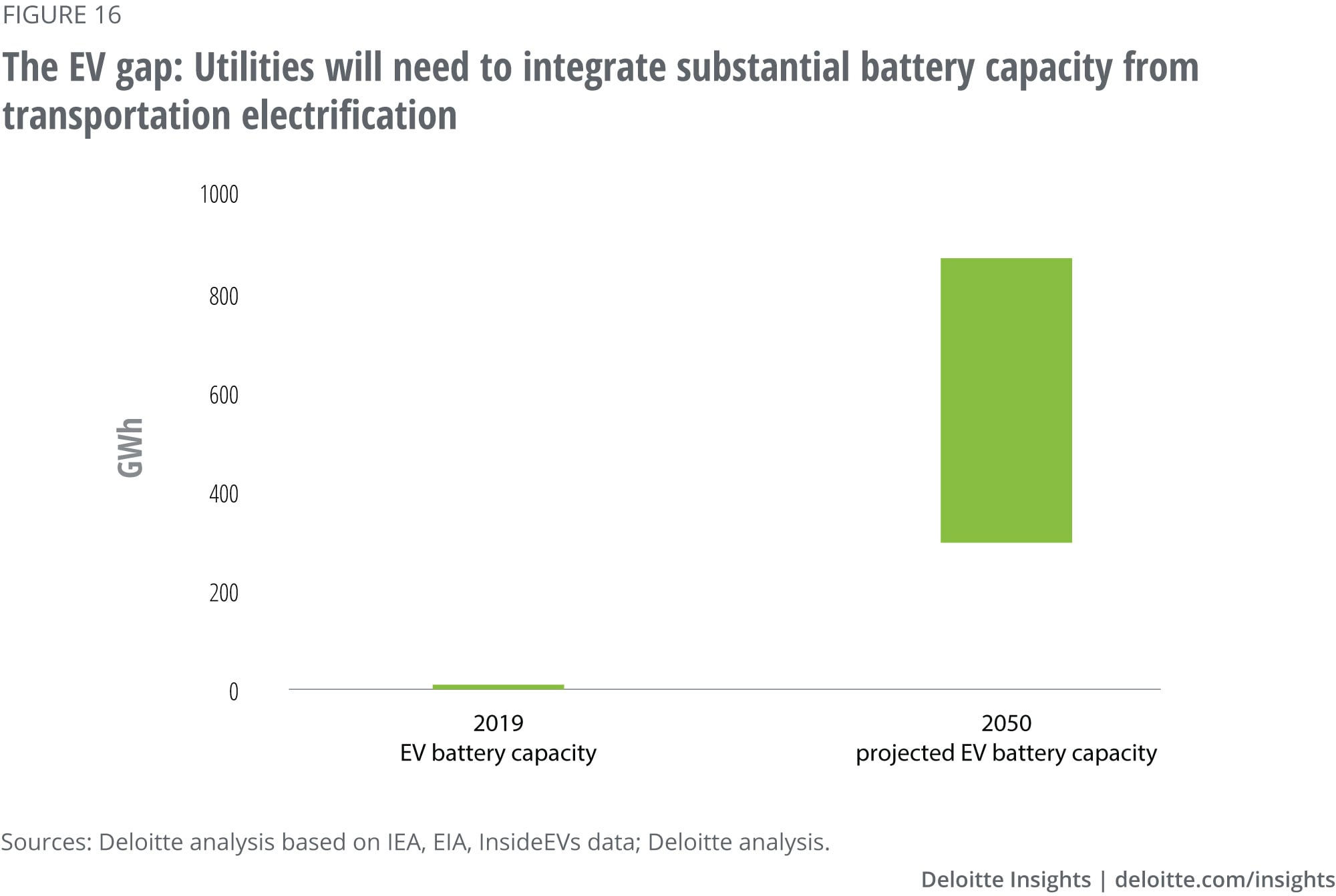 Current and projected battery capacity from US EVs