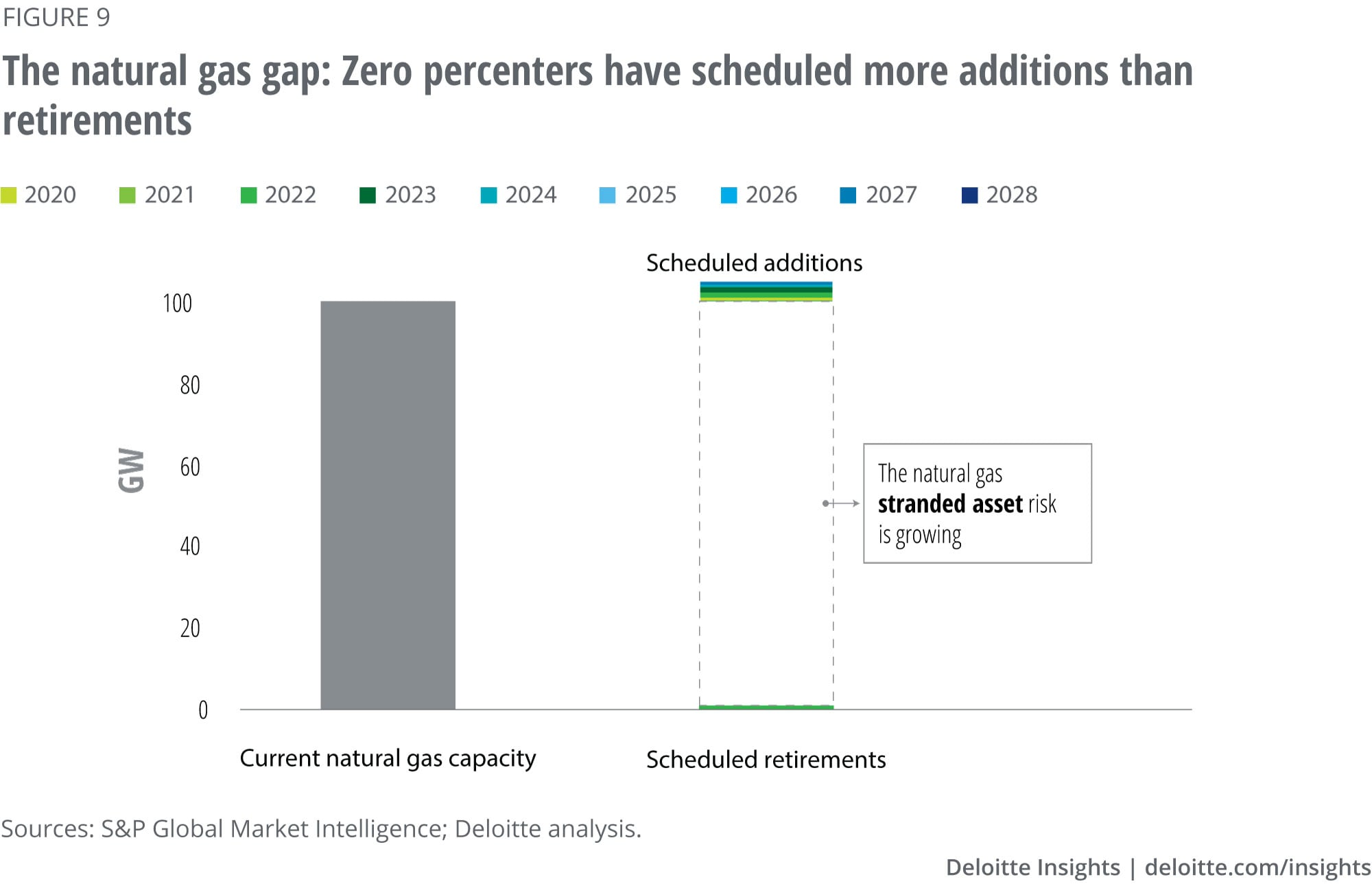Natural gas capacity and scheduled retirements and additions for the 22 zero-percenter utilities