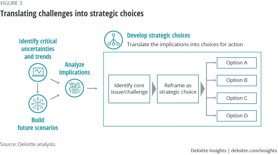 Translating challenges into strategic choices