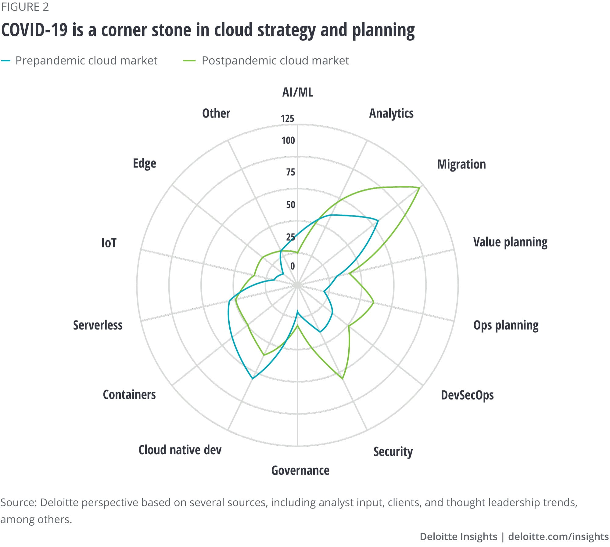 COVID-19 is a cornerstone in cloud strategy and planning