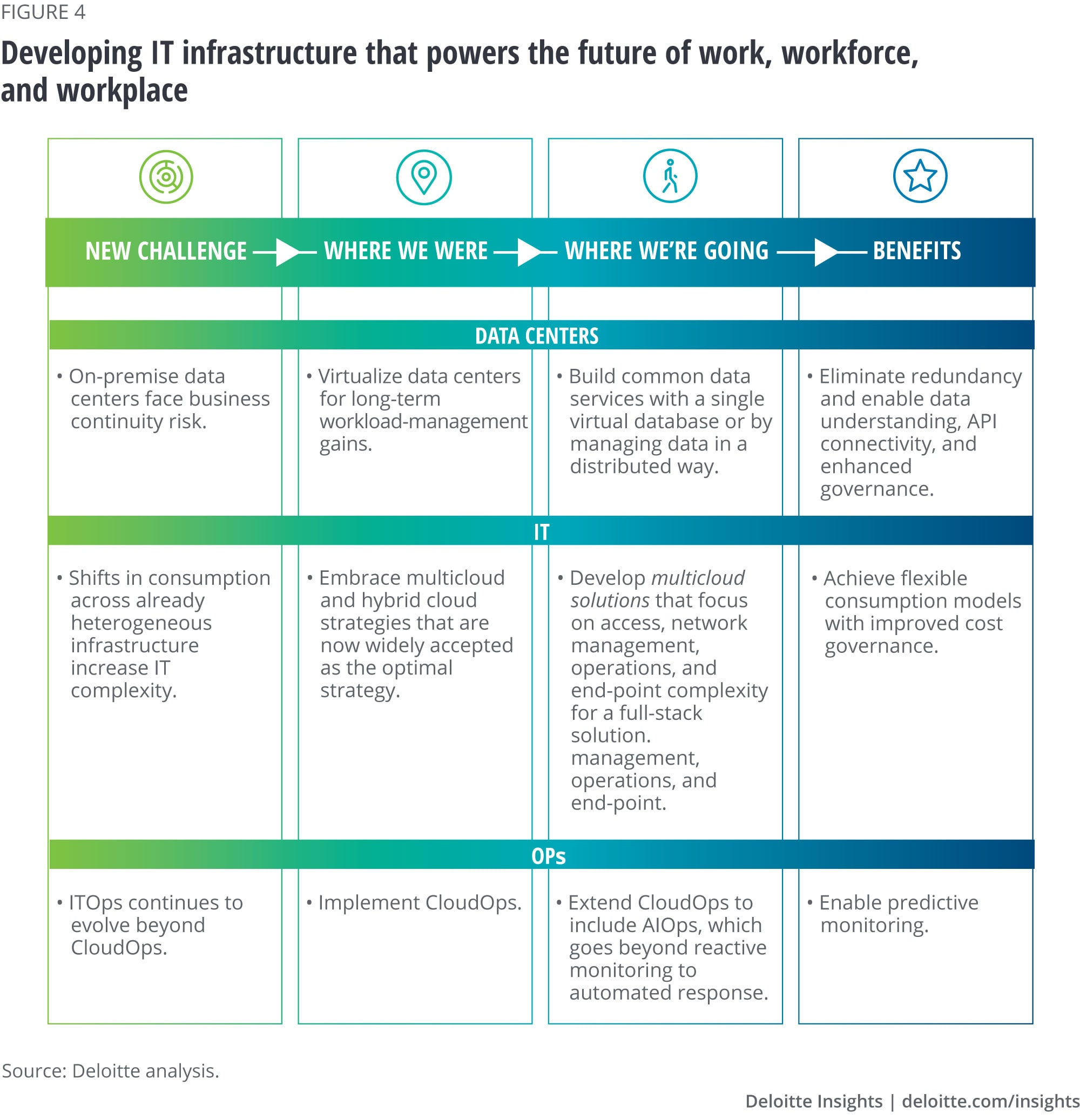 Developing IT infrastructure that powers the future of work, workforce, and workplace