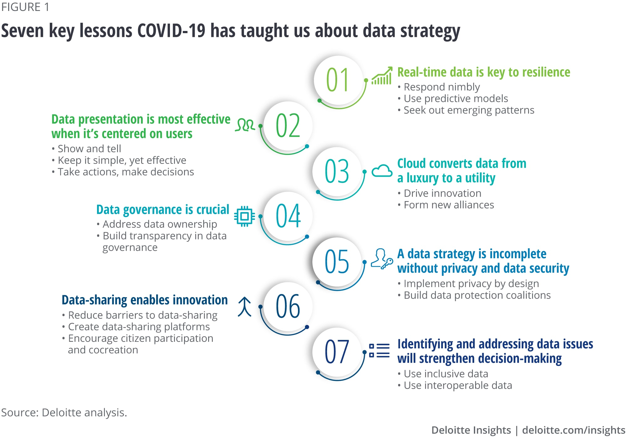 Seven key lessons COVID-19 has taught us about data strategy
