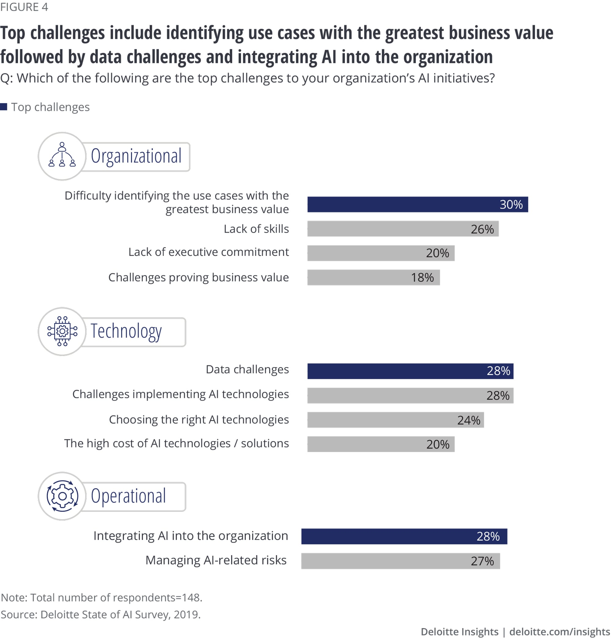 Identifying use cases with the greatest business value followed by data challenges and integrating AI into the organization are top challenges