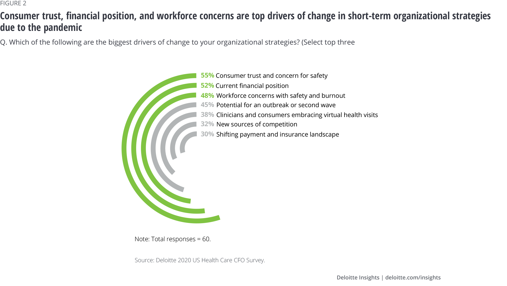 Consumer trust, financial position, and workforce concerns are top drivers of change in short-term organizational strategies due to the pandemic