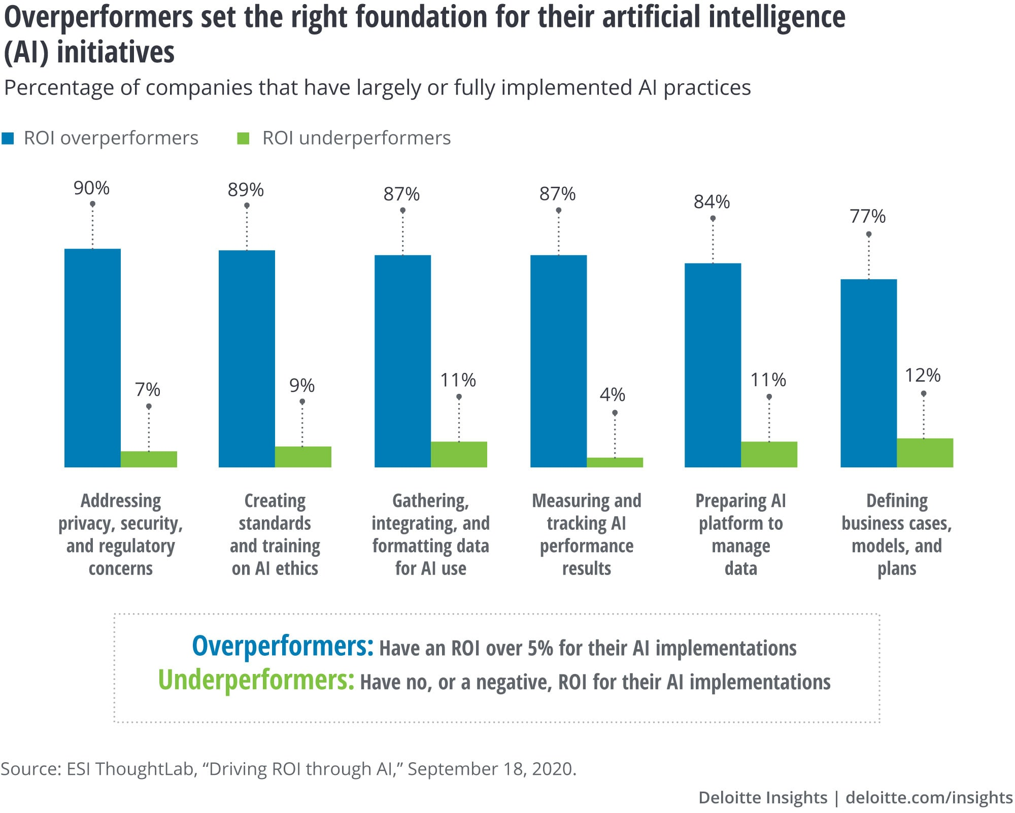 Overperformers set the right foundation for their AI initiatives