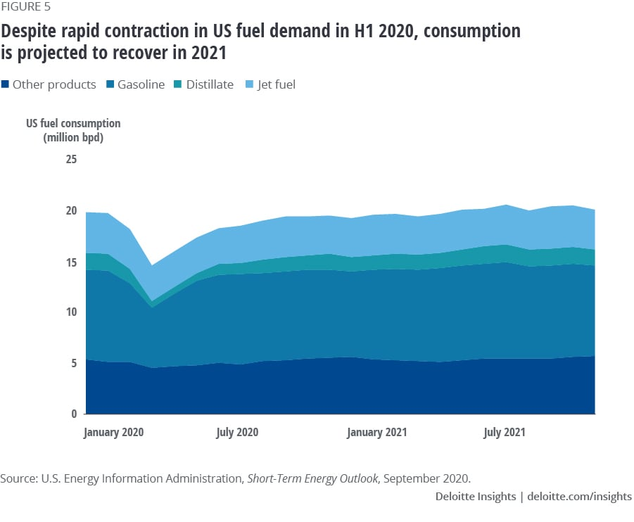 Despite rapid contraction in US fuel demand, consumption projected to recover in 2021