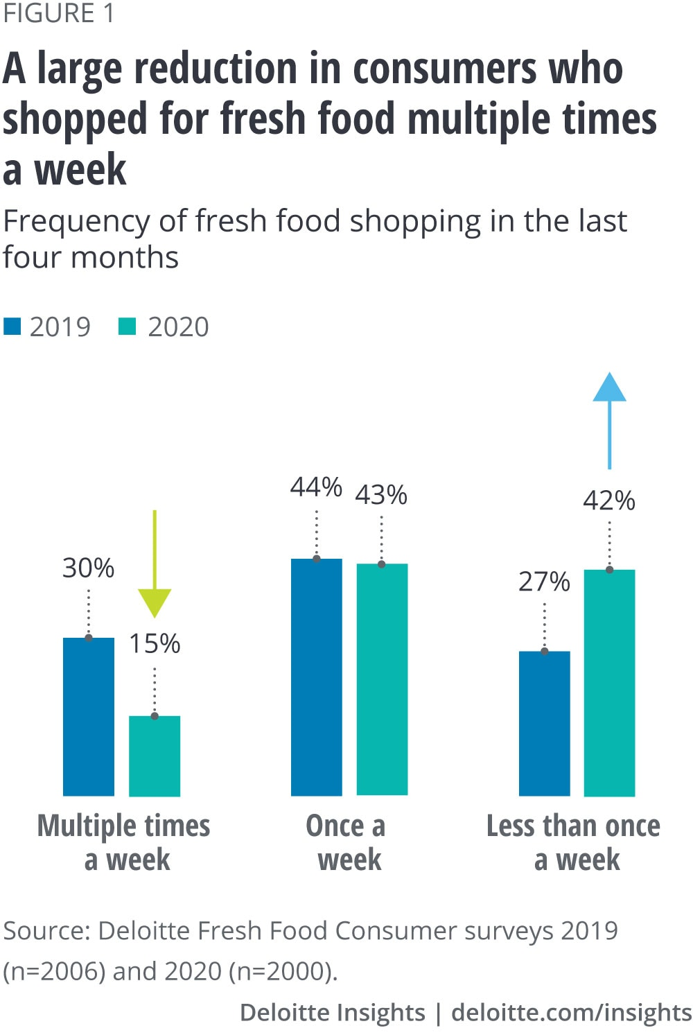 A large reduction in consumers who shopped for fresh food multiple times a week