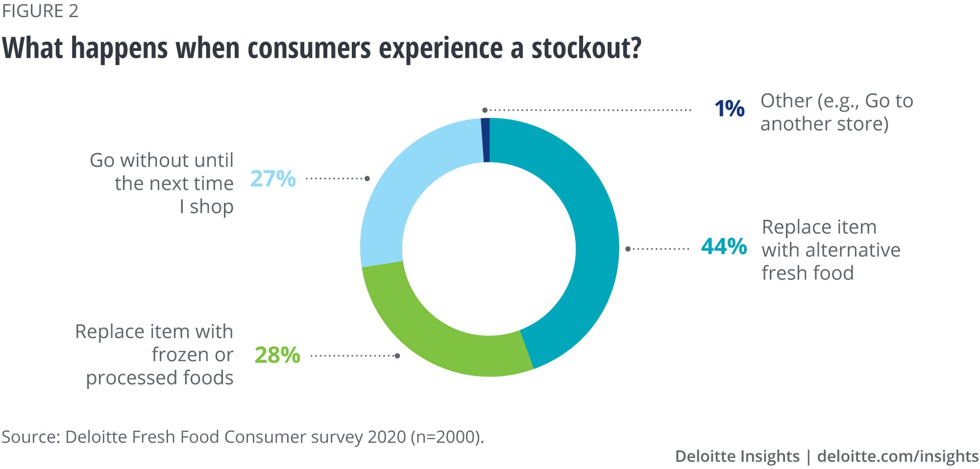 What happens when consumers do experience a stockout?