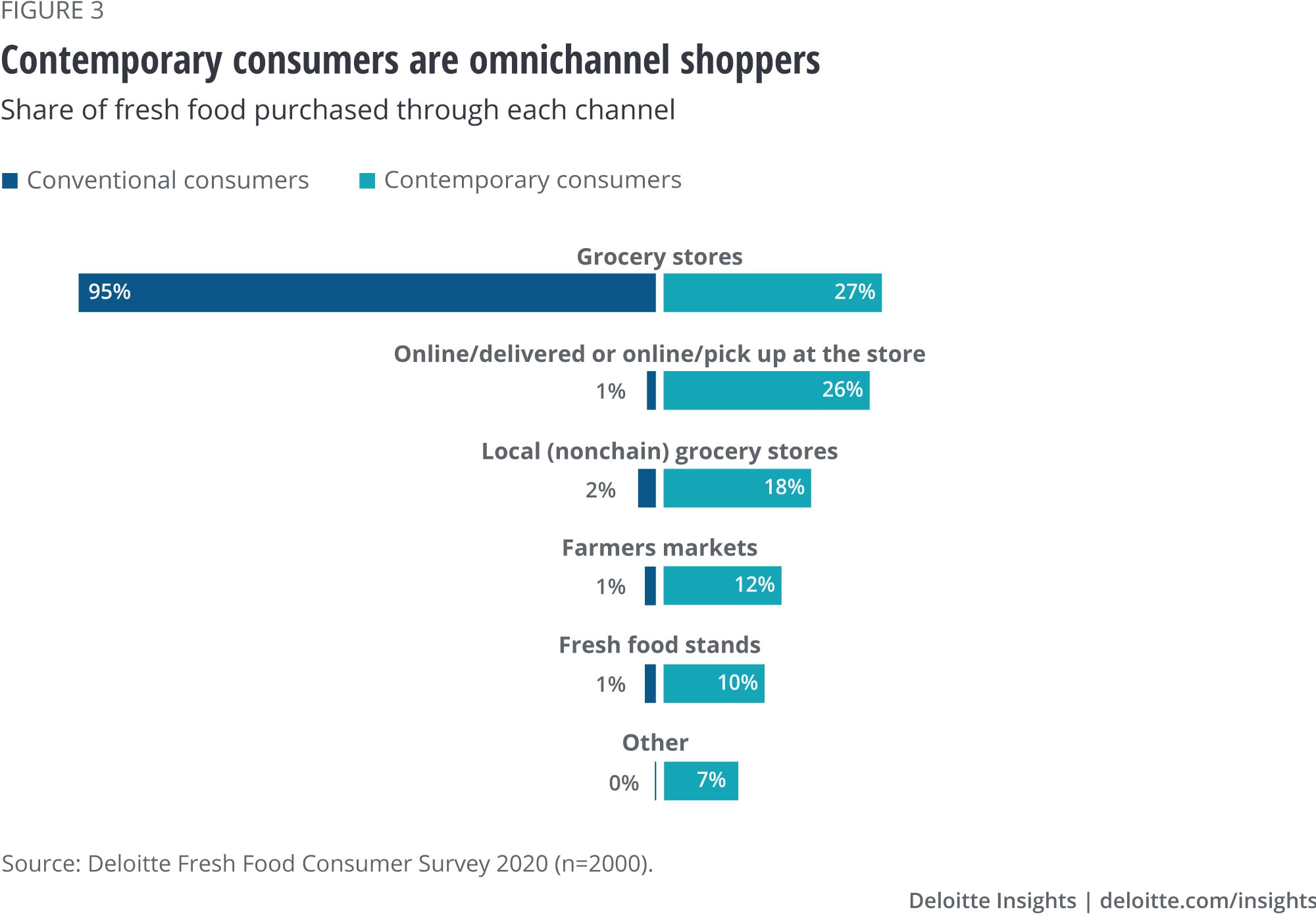 Contemporary consumers are truly omni-channel shoppers