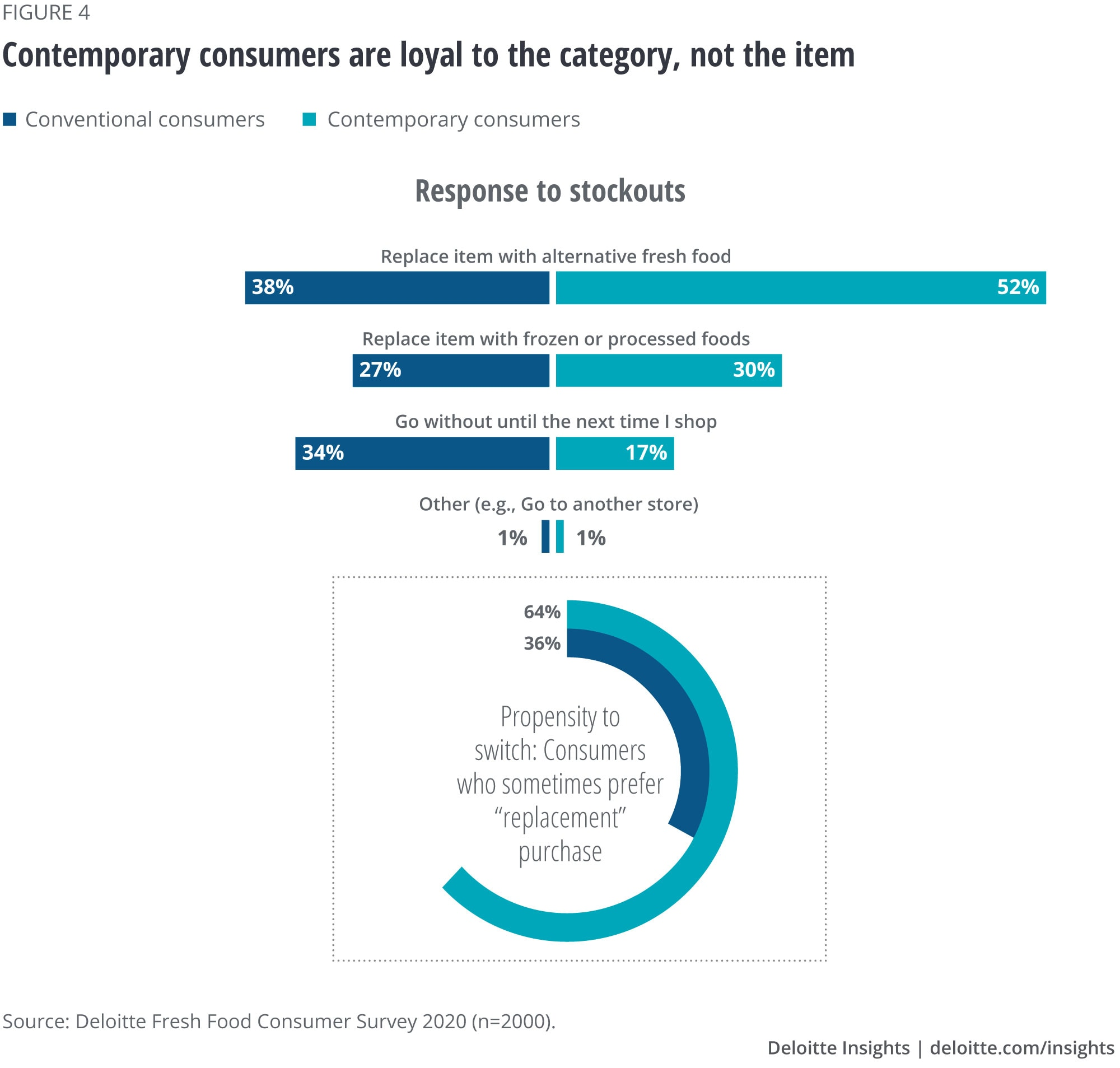 Contemporary consumers are not loyal in a conventional sense