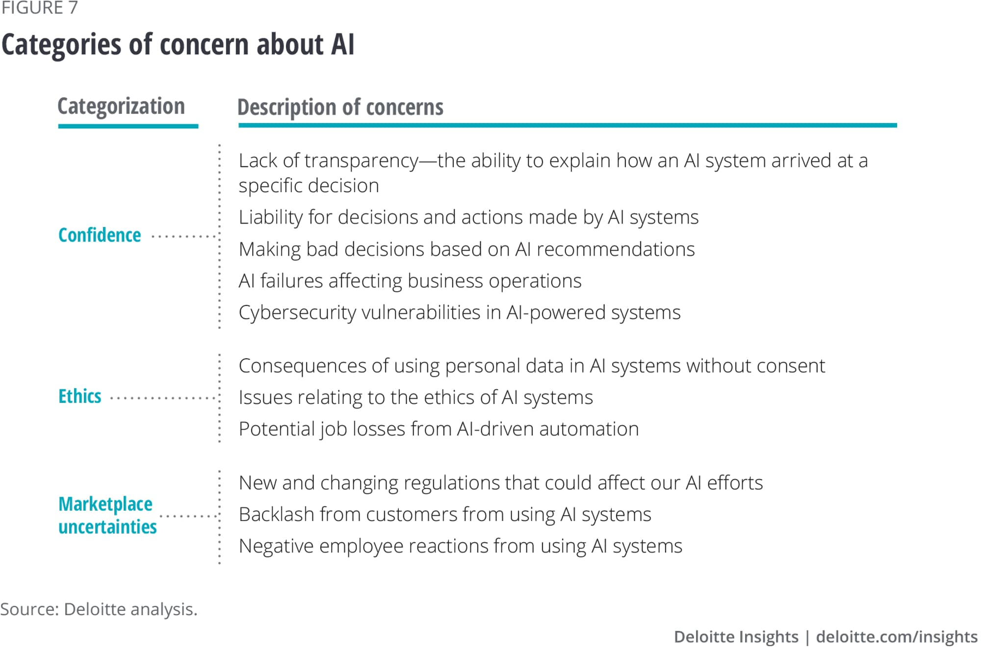 Categories of concern about AI