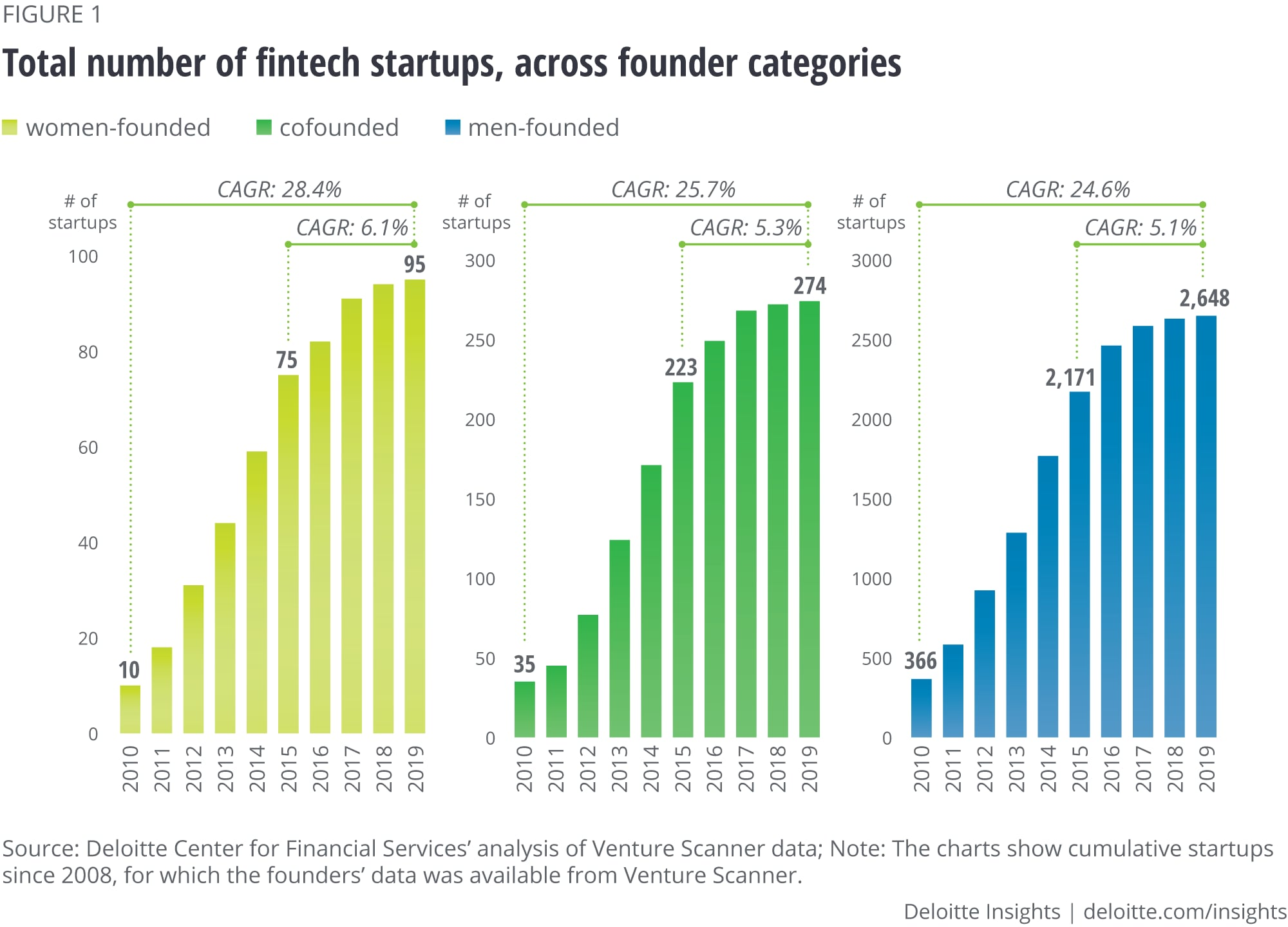 Total cumulative startups across founder categories