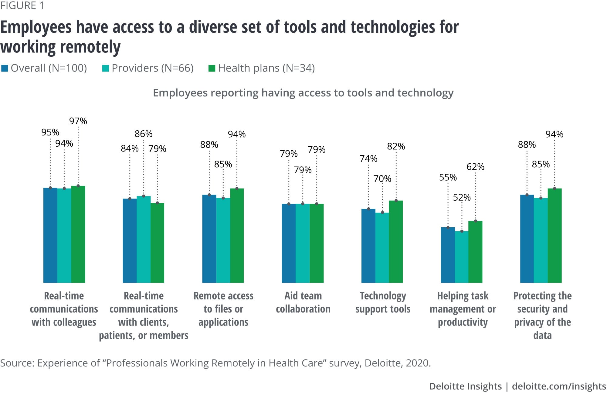 Employees have access to a diverse set of tools and technologies for working remotely