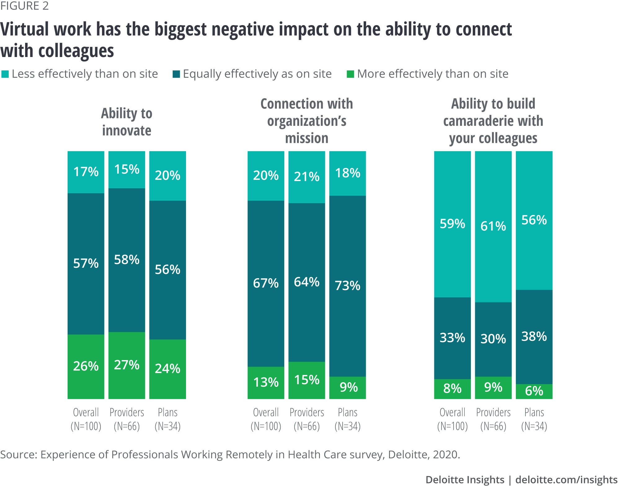 Virtual work has the biggest negative impact on the ability to connect with colleagues
